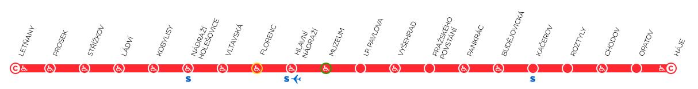 Метро Праги линия С