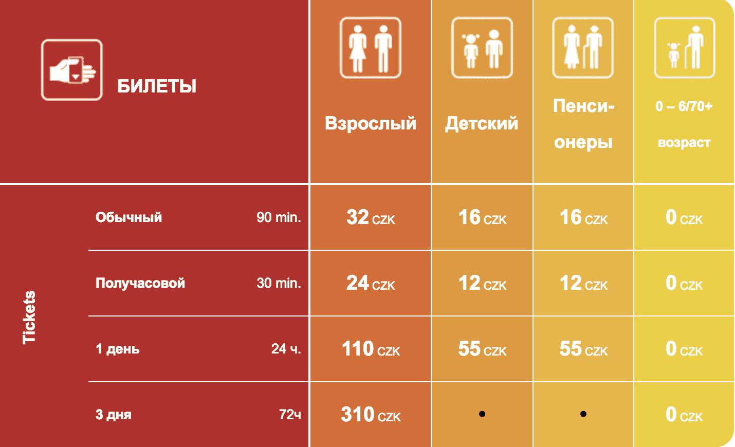Билеты в метро Праги