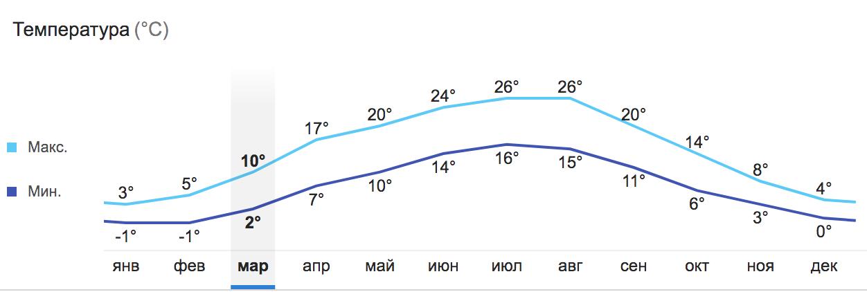 Какая погода в марте в Праге