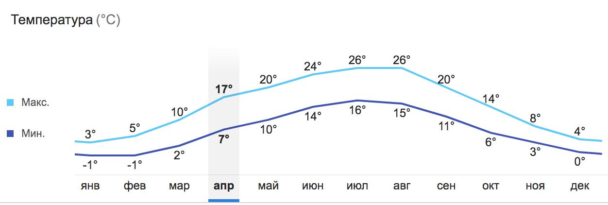 Какая погода в апреле в Праге